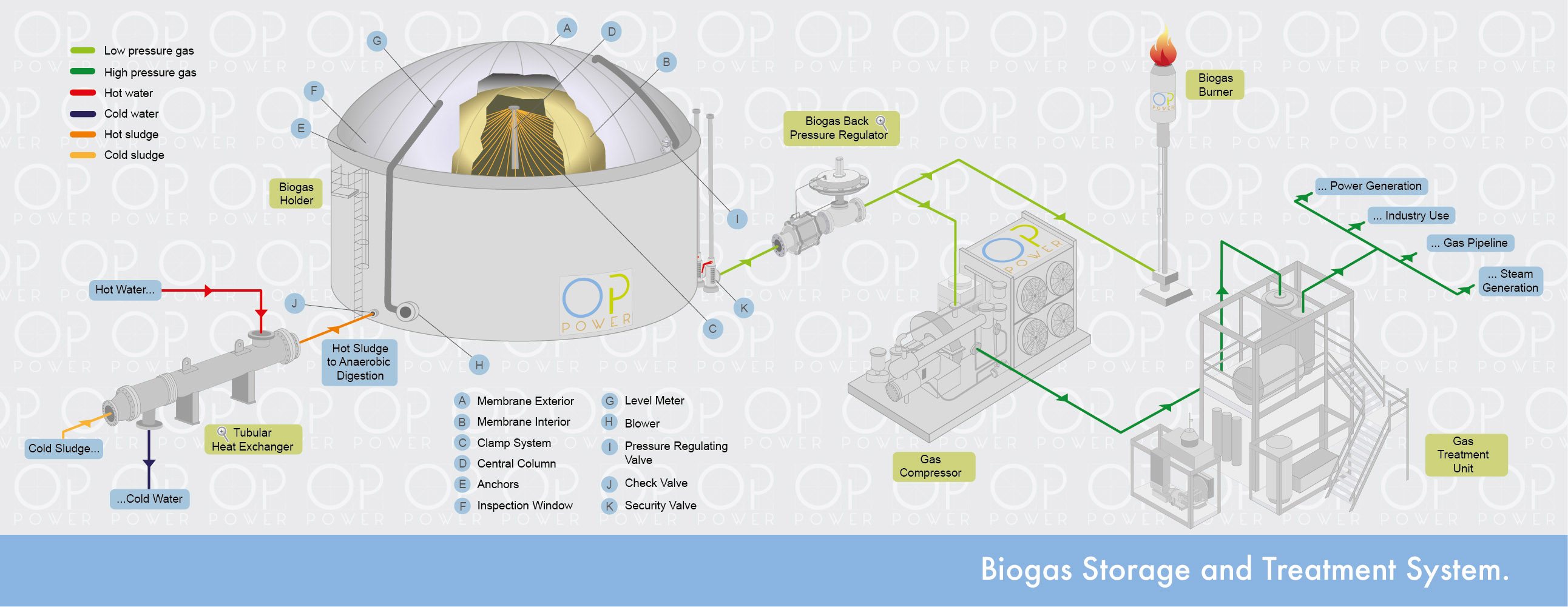 Biogas Storage and Treatment System