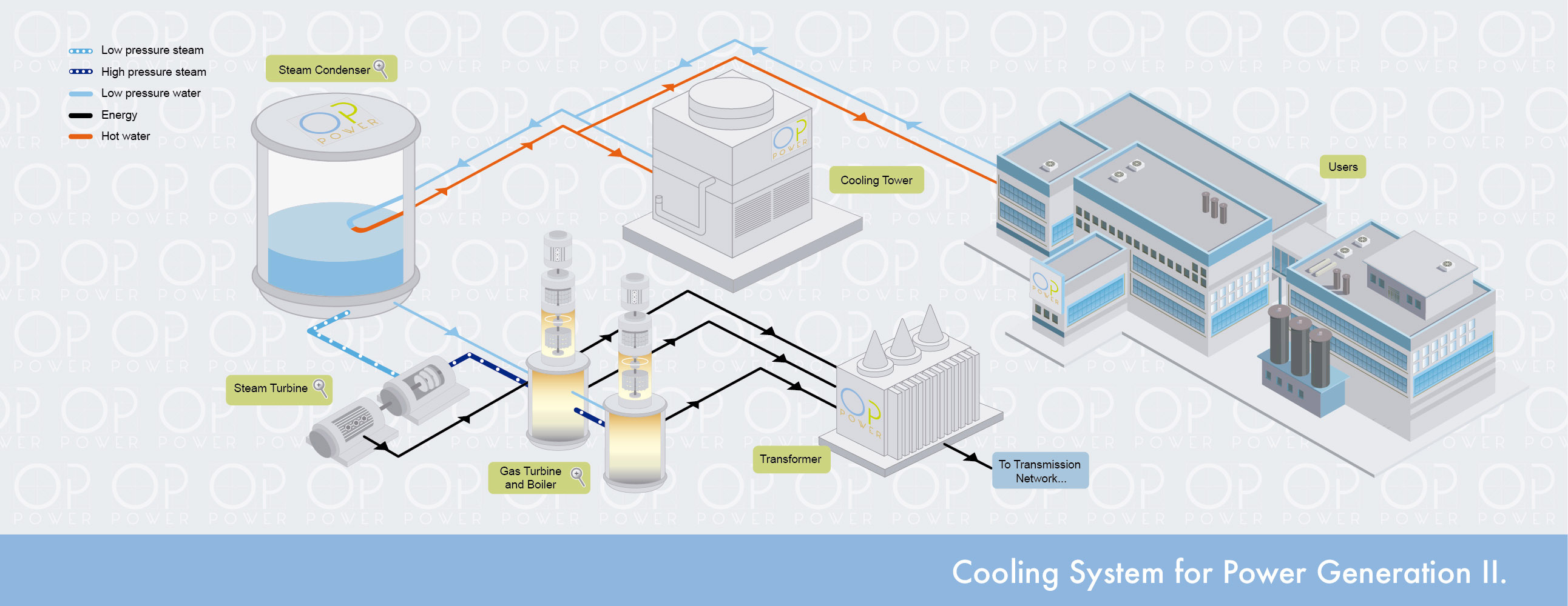 Cooling System Power Generation II