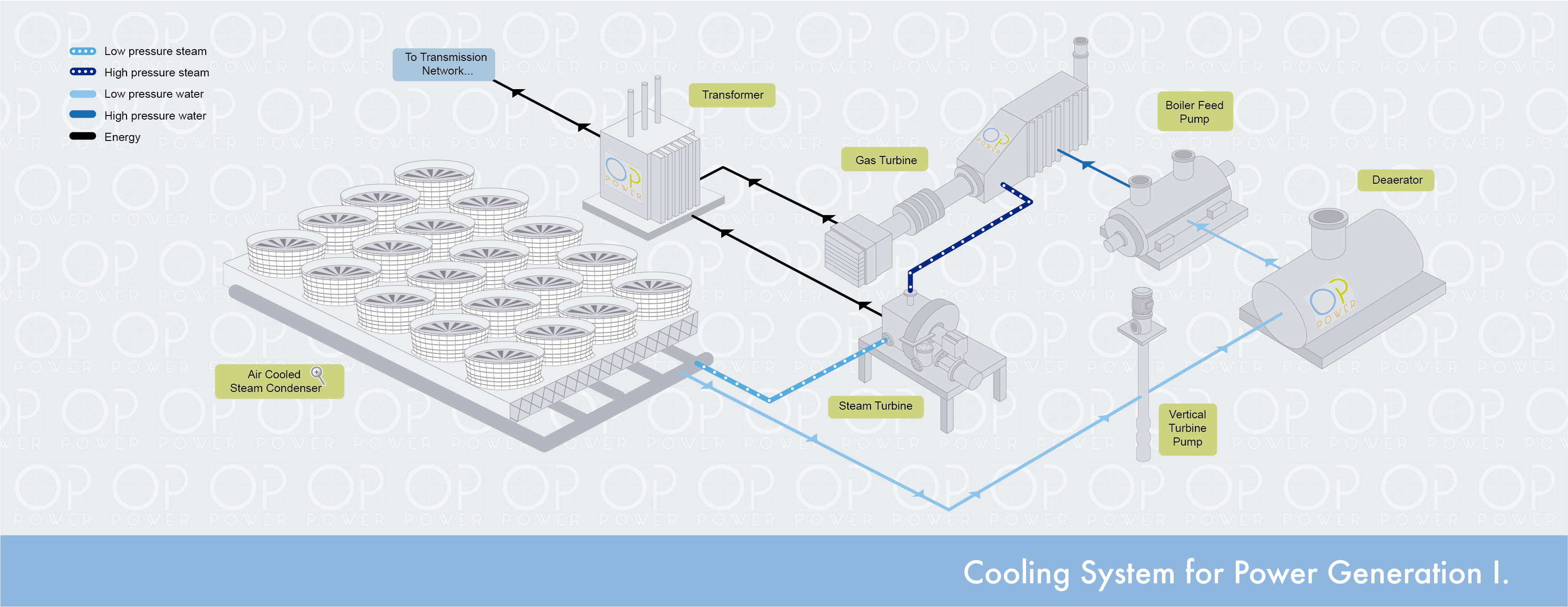 Cooling System Power Generation I