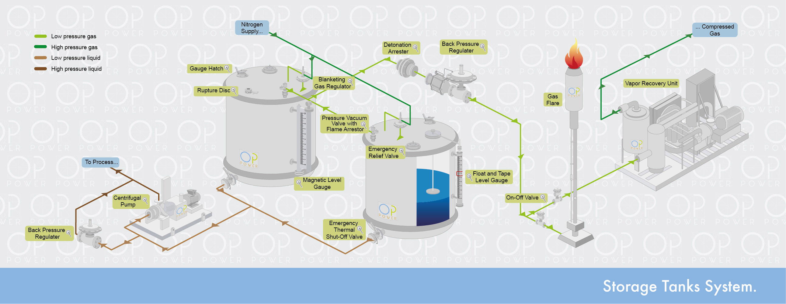 Storage Tanks System