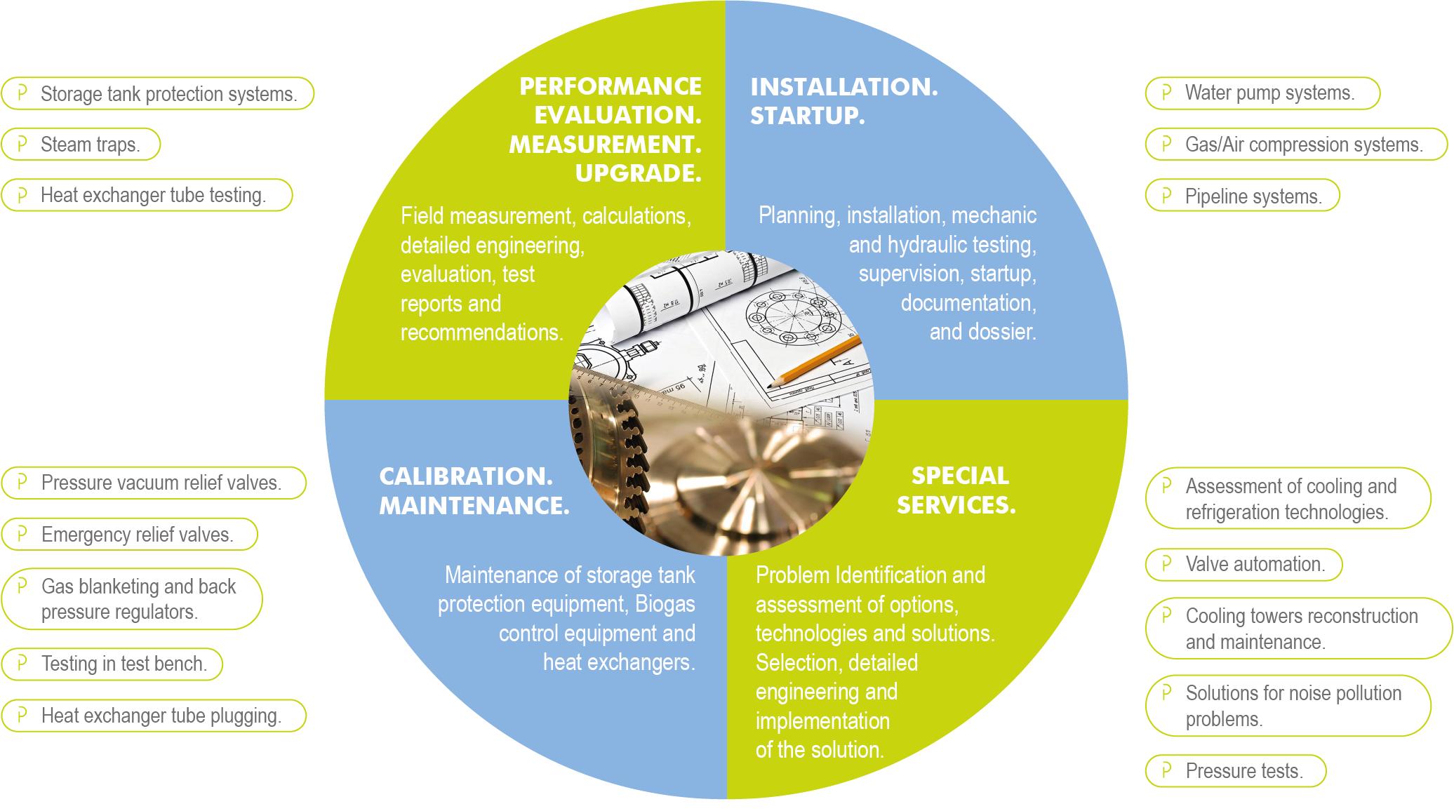 Service-Engineering-OP-POWER-ISOP