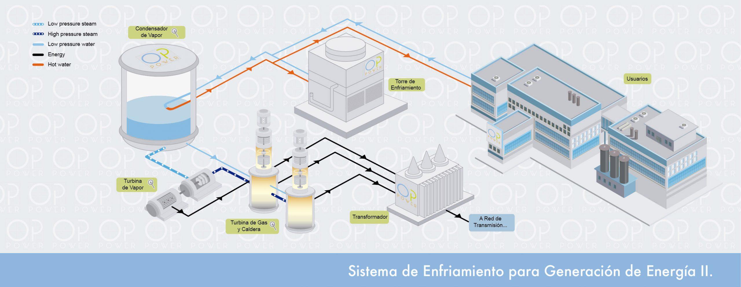 sistema_de_enfriamiento_para_generacion_de_energia_II_slider